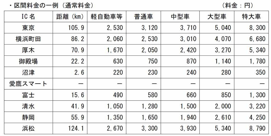 tomei-expressway-ashitaka-smart-interchange-319-opening20160123-3