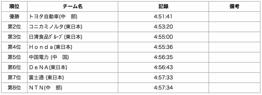 toyota-motor-corp-successive-victories-in-the-new-year-ekiden-third-time-to-win-the-championship20160102-3