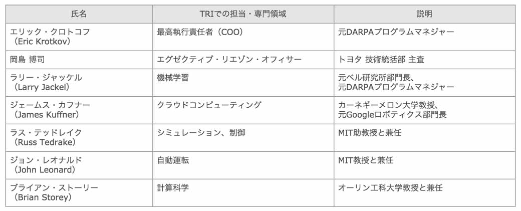 toyota-motor-corp-the-us-and-artificial-intelligence-research-new-company-tri-regime-announcement20160106-3