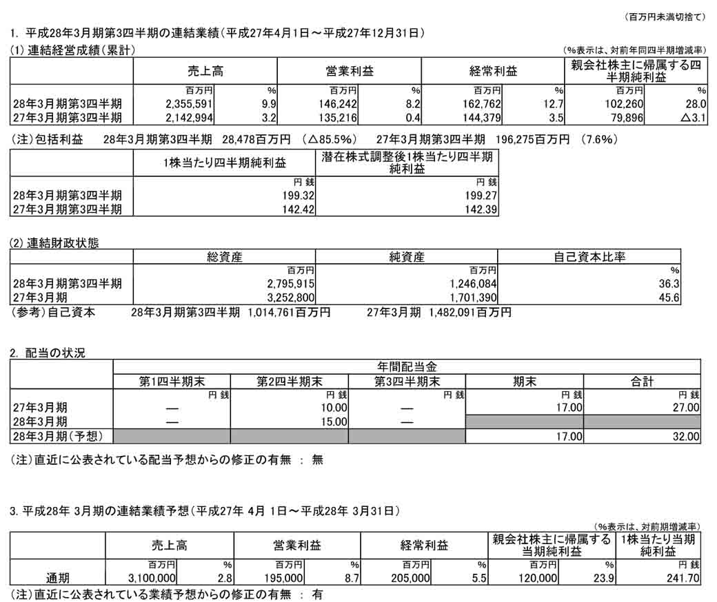 2016-suzuki-ended-march-31-the-third-quarter-results-is-sales-and-profits-a-record-high-profit20160209-1