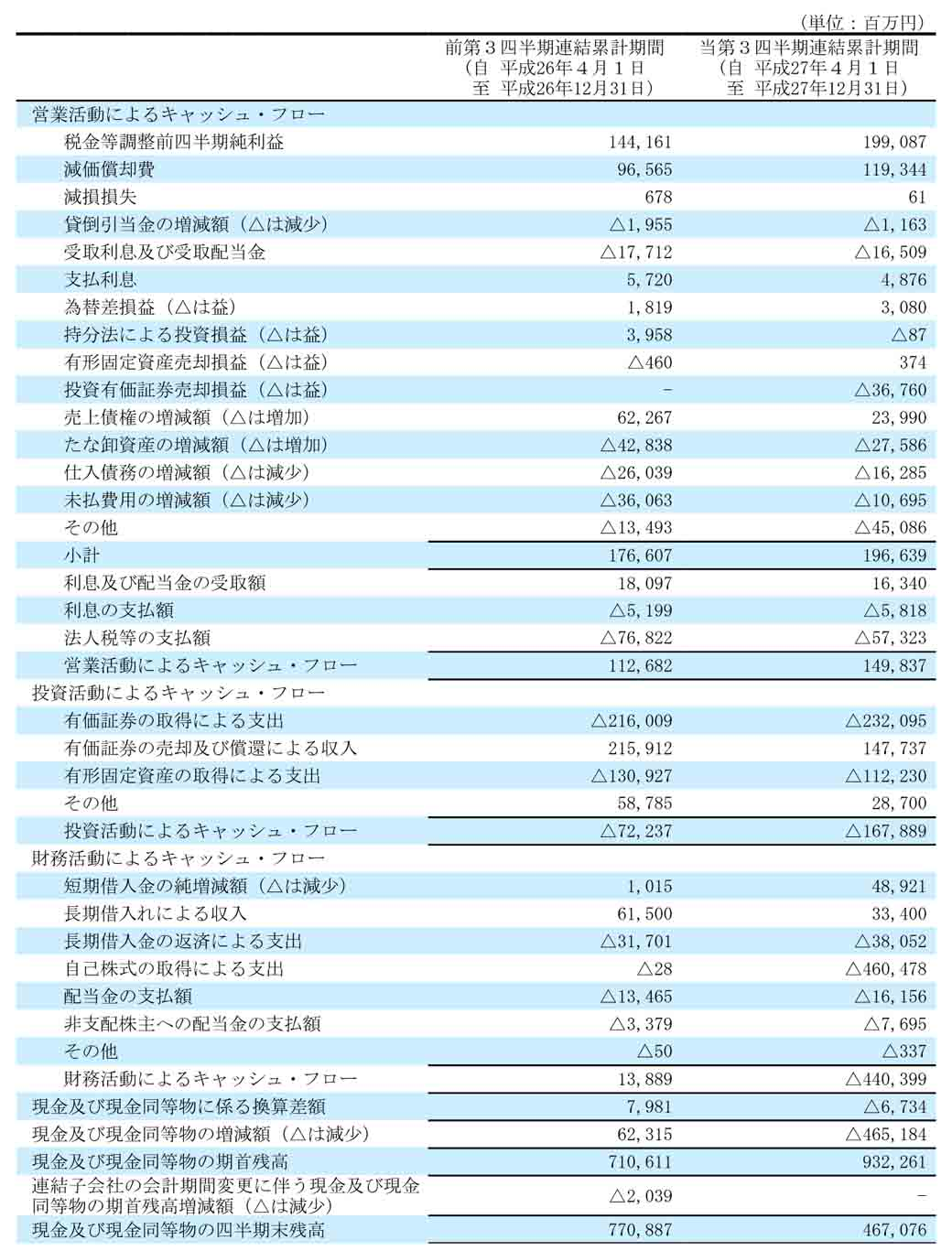2016-suzuki-ended-march-31-the-third-quarter-results-is-sales-and-profits-a-record-high-profit20160209-3