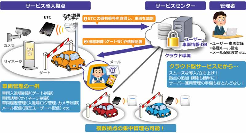 aeon-mall-tokoname-a-carry-vehicle-management-technology-of-etc-on-board-device-authentication-to-take-advantage-of-commercial-premises-first-introduced20160212-1