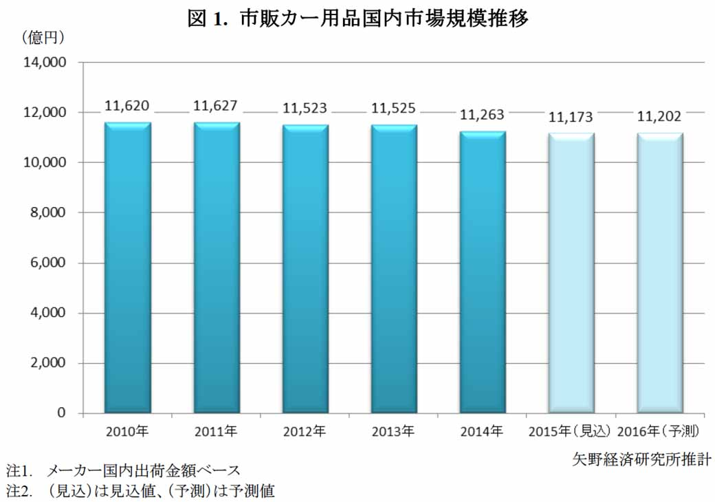 automobile-car-supplies-market-is-shrinking-yano-research-institute20160205-1