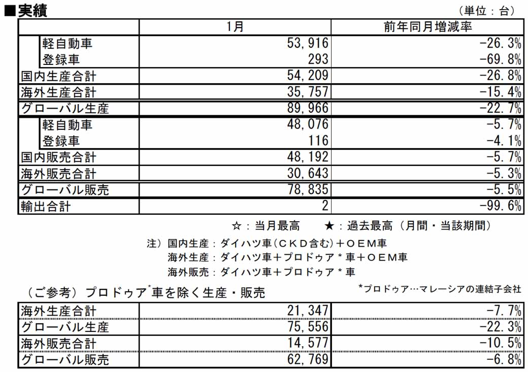 daihatsu-announced-the-production-sales-and-export-figures-of-january-2016-0226-1