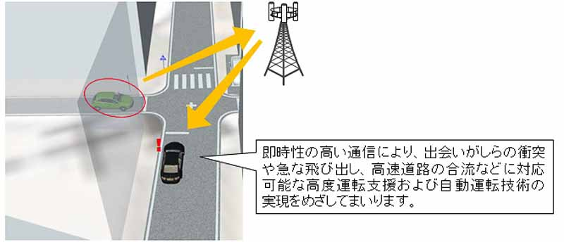 denso-and-ntt-docomo-agreed-research-and-development-toward-the-realization-of-the-advanced-driver-assistance-and-automatic-operation20160223-2