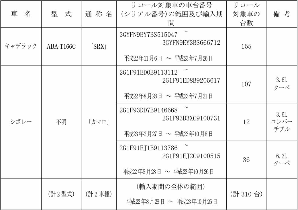gm-japan-cadillac-srx-other-notification-of-the-recall20160207-3