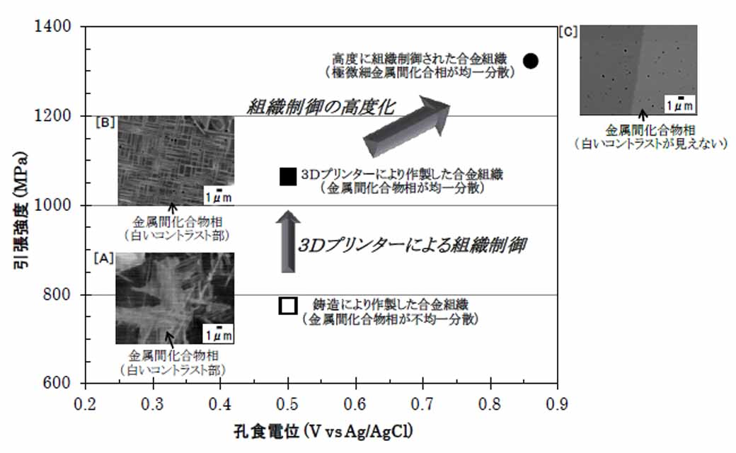 hitachi-and-tohoku-university-developed-an-alloy-additive-fabrication-technology-using-a-3d-printer-for-metal20160217-1