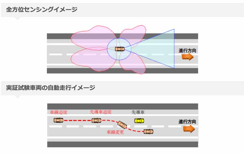 hitachi-automotive-systems-conducted-a-demonstration-test-of-the-automatic-traveling-on-the-ibaraki-prefecture-public-roads20160212-1