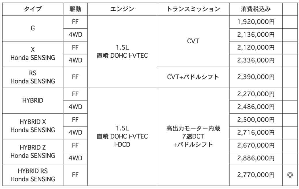 honda-additional-settings-honda-sensing-mounting-specifications-and-new-type-rs-to-vezel20160225-4