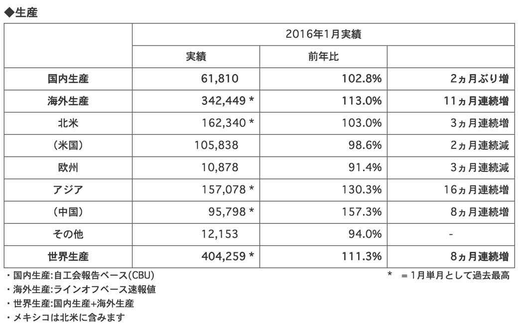 honda-four-wheel-vehicles-announced-the-production-sales-and-export-figures-of-january-201620160227-1
