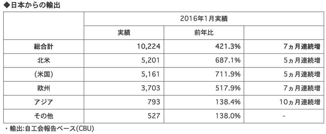 honda-four-wheel-vehicles-announced-the-production-sales-and-export-figures-of-january-201620160227-2