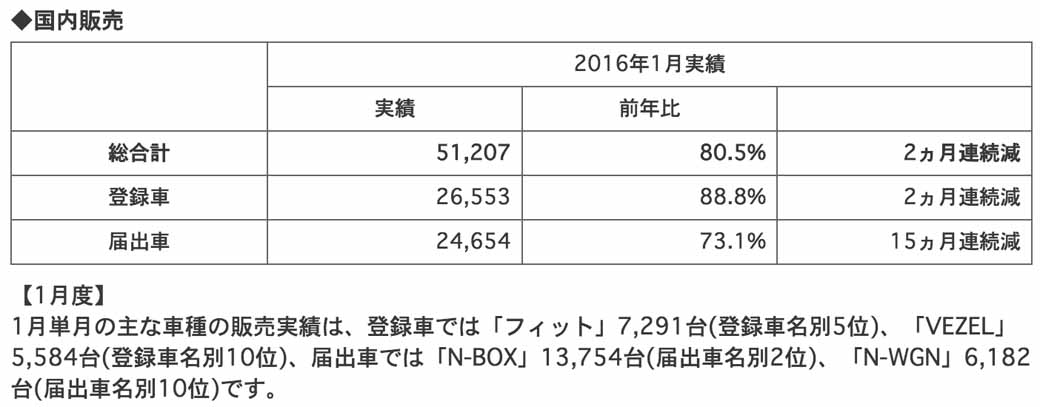 honda-four-wheel-vehicles-announced-the-production-sales-and-export-figures-of-january-201620160227-3