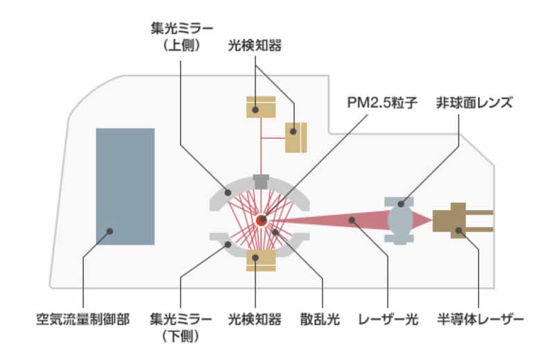 mitsubishi-electric-developed-a-high-performance-sensor-that-detects-the-pollen-and-pm2-5-in-one-chip20160221-3