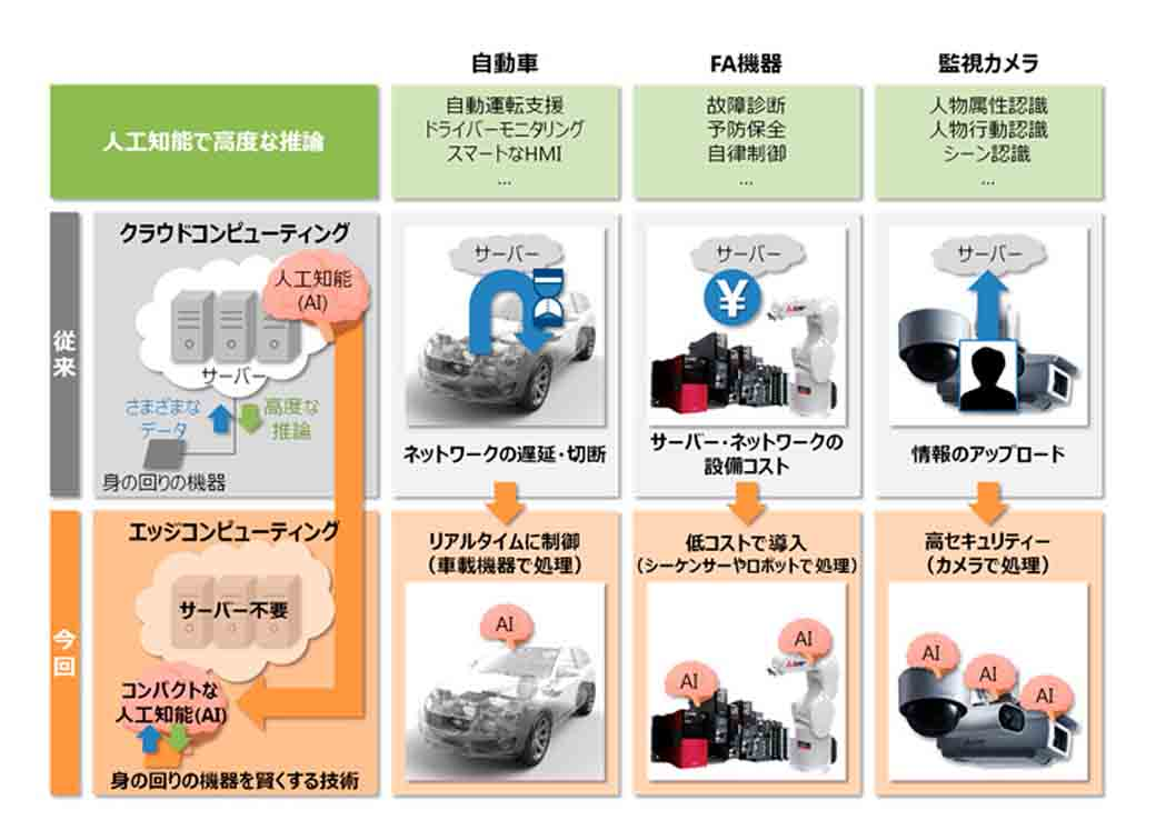 mitsubishi-electric-developed-the-compact-artificial-intelligence-to-be-mounted-such-as-in-vehicle-equipment-and-industrial-robots20160218-1
