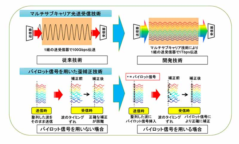 mitsubishi-electric-to-achieve-a-transmission-speed-1tbps-develop-a-multi-subcarrier-optical-transceiver-technology-20160217-1