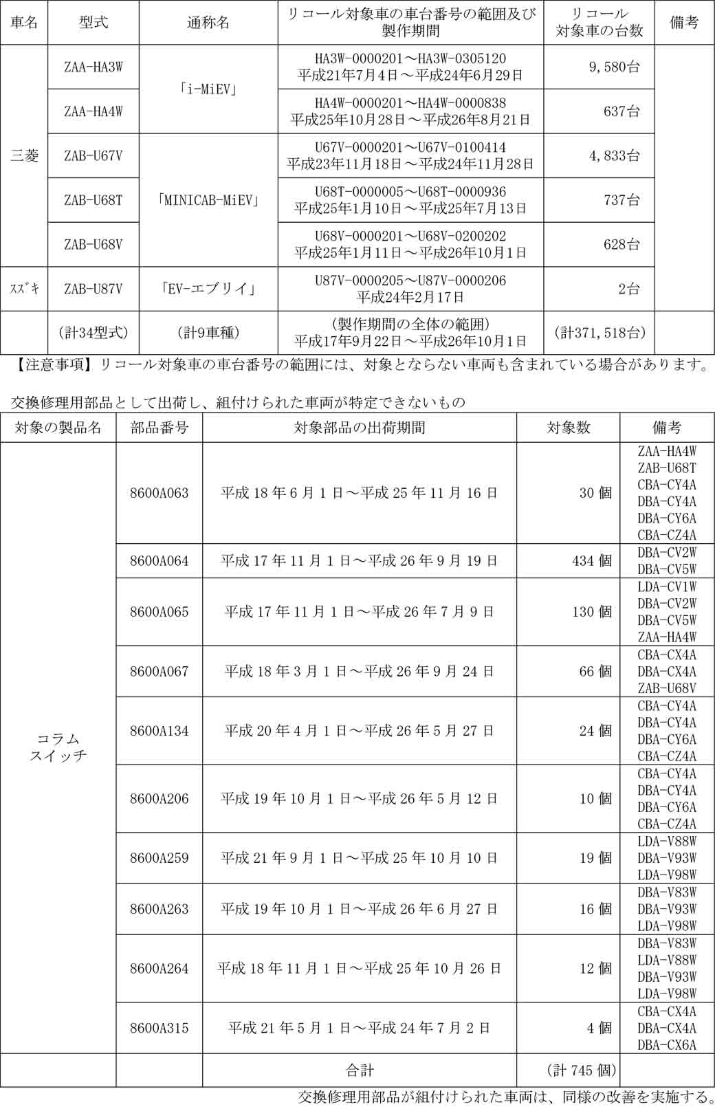 mitsubishi-motors-corporation-turn-light-switch-failure-of-a-delicatessen-other-recall-notification-of-a-total-of-371518-units20160218-3