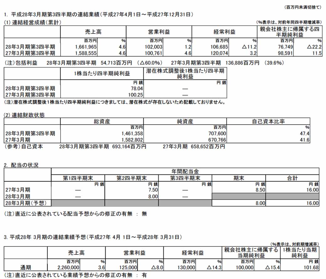 mitsubishi-motors-fiscal-2015-third-quarter-results-and-announced-a-full-year-earnings-forecast20160204-1