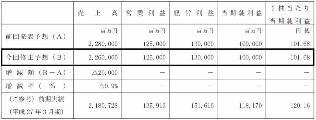 mitsubishi-motors-fiscal-2015-third-quarter-results-and-announced-a-full-year-earnings-forecast20160204-2