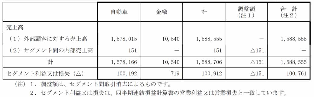 mitsubishi-motors-fiscal-2015-third-quarter-results-and-announced-a-full-year-earnings-forecast20160204-3