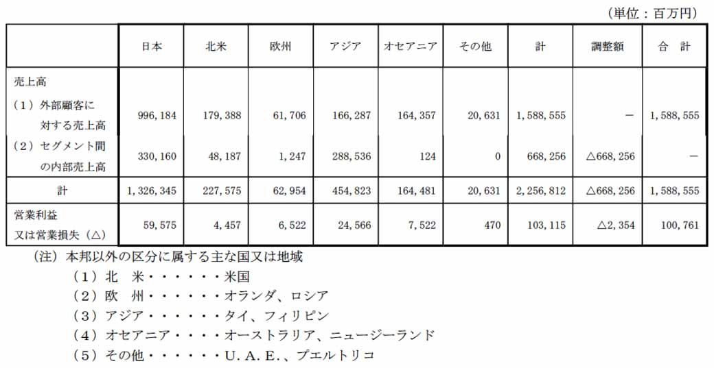 mitsubishi-motors-fiscal-2015-third-quarter-results-and-announced-a-full-year-earnings-forecast20160204-6