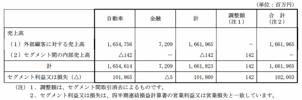 mitsubishi-motors-fiscal-2015-third-quarter-results-and-announced-a-full-year-earnings-forecast20160204-8