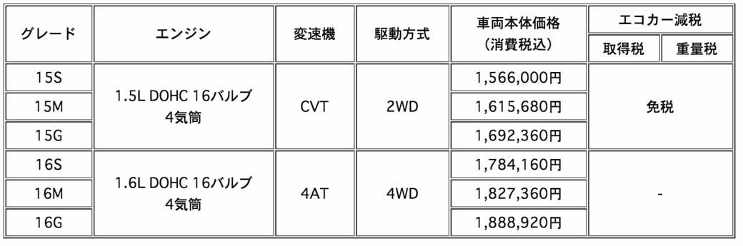 mitsubishi-motors-improved-some-commercial-vehicles-lancer-cargo-20160204-2
