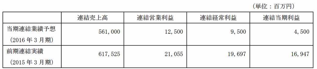 nippon-steel-sumitomo-metals-start-consideration-of-nisshin-steel-a-subsidiary20160202-2