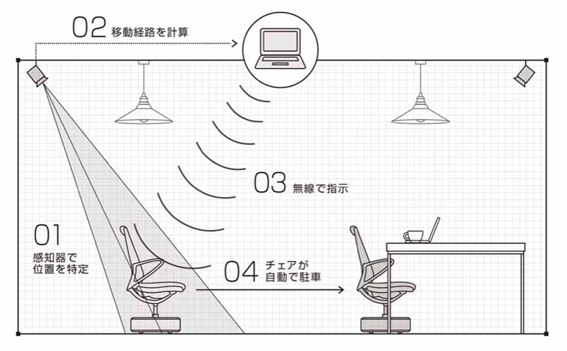 nissan-motor-co-ltd-a-real-exhibition-in-the-back-to-the-original-position-in-the-automatic-chair-global-headquarters-gallery20160217-1