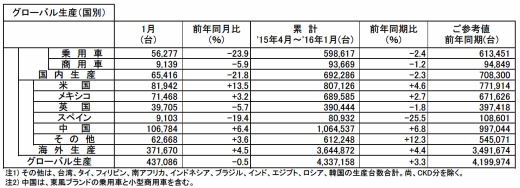 nissan-motor-co-ltd-announced-the-production-sales-and-export-figures-of-january-201620160229-1