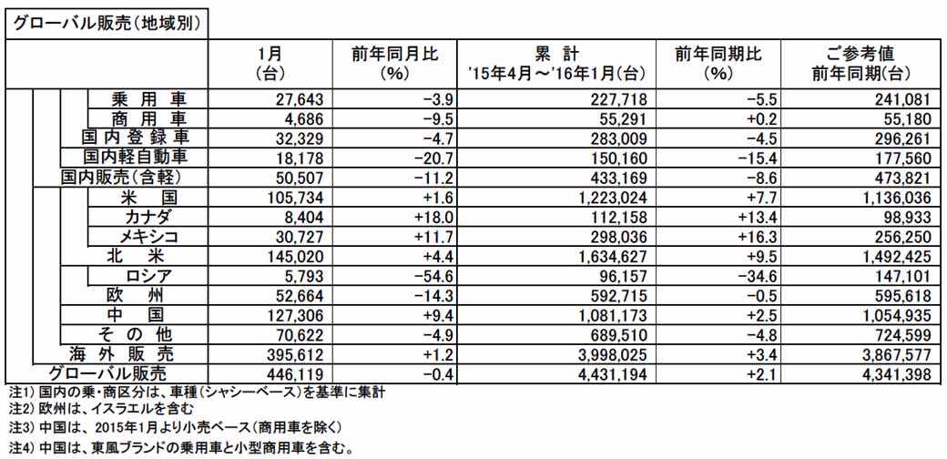 nissan-motor-co-ltd-announced-the-production-sales-and-export-figures-of-january-201620160229-2