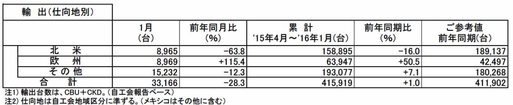 nissan-motor-co-ltd-announced-the-production-sales-and-export-figures-of-january-201620160229-3