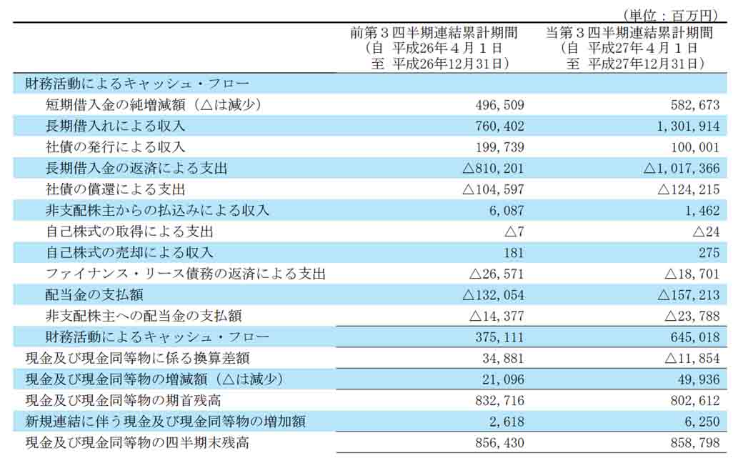 nissan-motor-co-ltd-announced-the-third-quarter-financial-results-in-fiscal-2015-recorded-4528-billion-yen-corresponding-period-net-income20160210-4