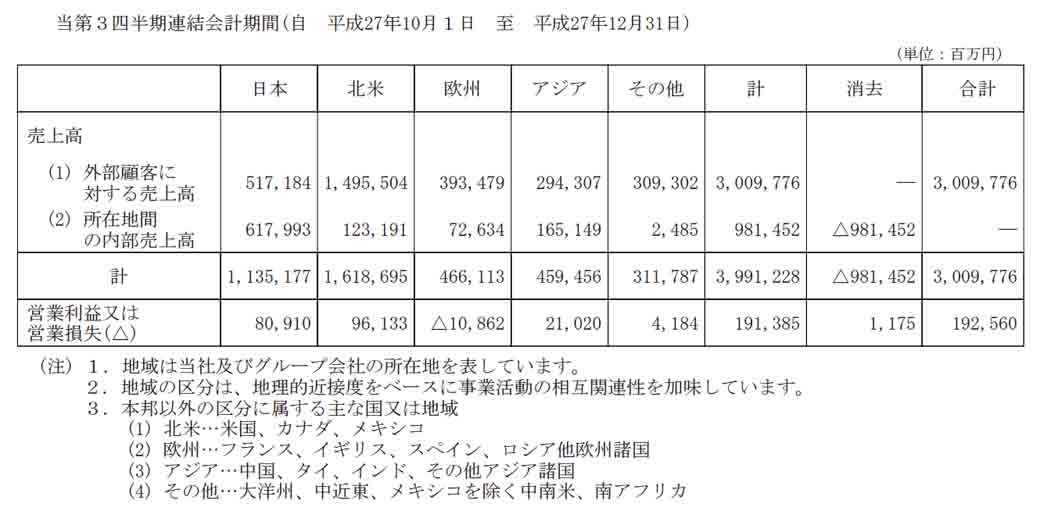 nissan-motor-co-ltd-announced-the-third-quarter-financial-results-in-fiscal-2015-recorded-4528-billion-yen-corresponding-period-net-income20160210-5