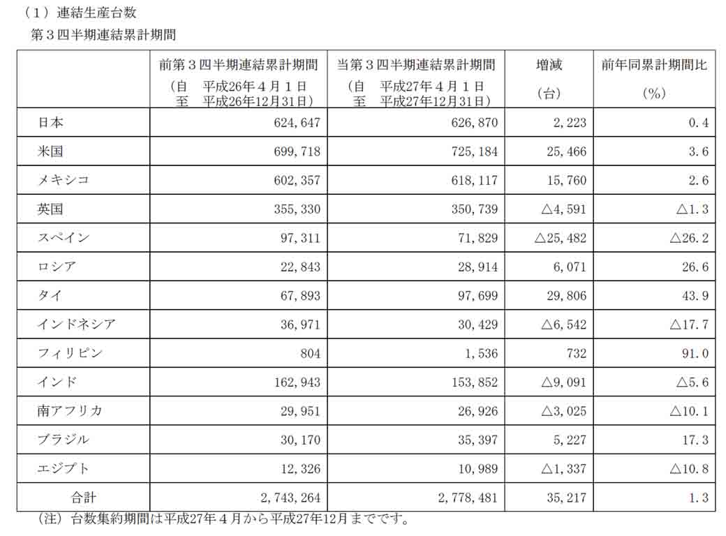 nissan-motor-co-ltd-announced-the-third-quarter-financial-results-in-fiscal-2015-recorded-4528-billion-yen-corresponding-period-net-income20160210-6