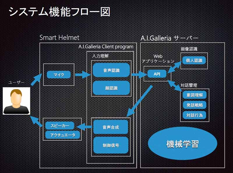 of-japan-nextremer-announced-the-helmet-of-artificial-intelligence-dialogue-engine-in-india20160221-2