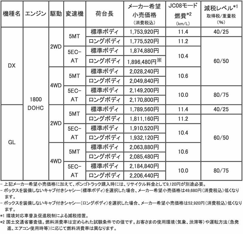 product-improvement-to-mazda-bongo-series20160204-4