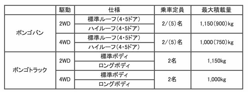product-improvement-to-mazda-bongo-series20160204-5