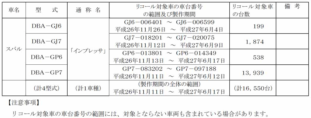 subaru-impreza-notification-of-the-recall-possibility-of-control-problems-by-starting-mechanism-deficiencies20160226-3