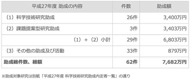suzuki-foundation-announced-the-academic-grants-of-2015-20160219-1