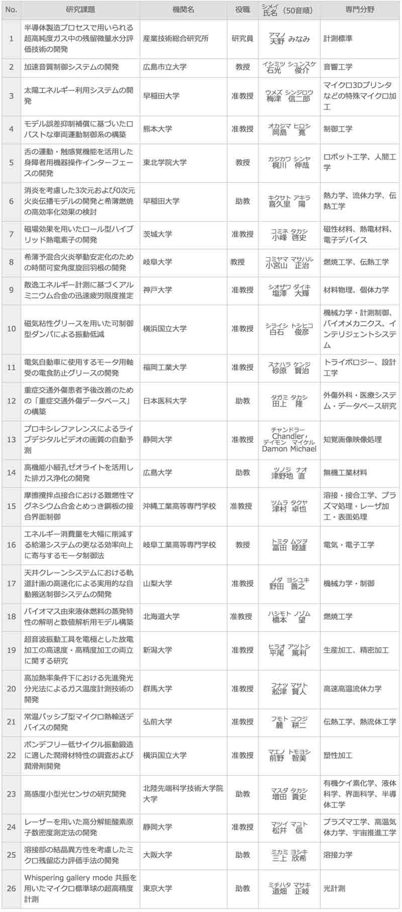 suzuki-foundation-announced-the-academic-grants-of-2015-20160219-2