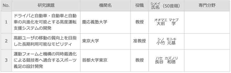 suzuki-foundation-announced-the-academic-grants-of-2015-20160219-3