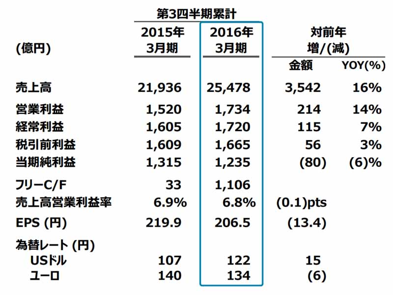 third-quarter-financial-results-for-mazda-operating-profit-record-of-14-percent-increase-in-the-world-market-expansion20160208-2