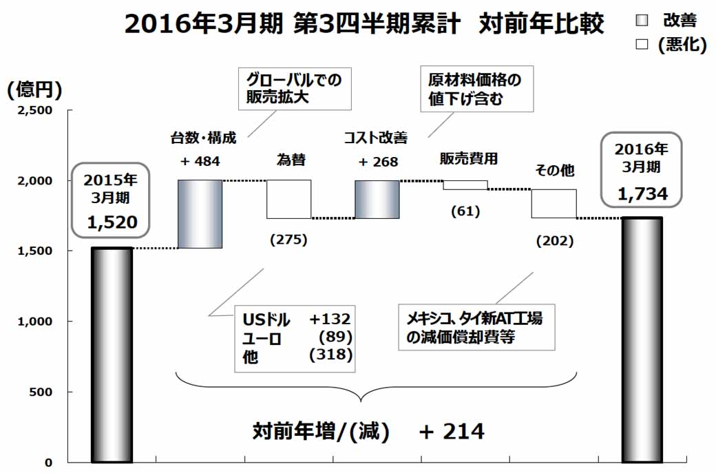 third-quarter-financial-results-for-mazda-operating-profit-record-of-14-percent-increase-in-the-world-market-expansion20160208-5