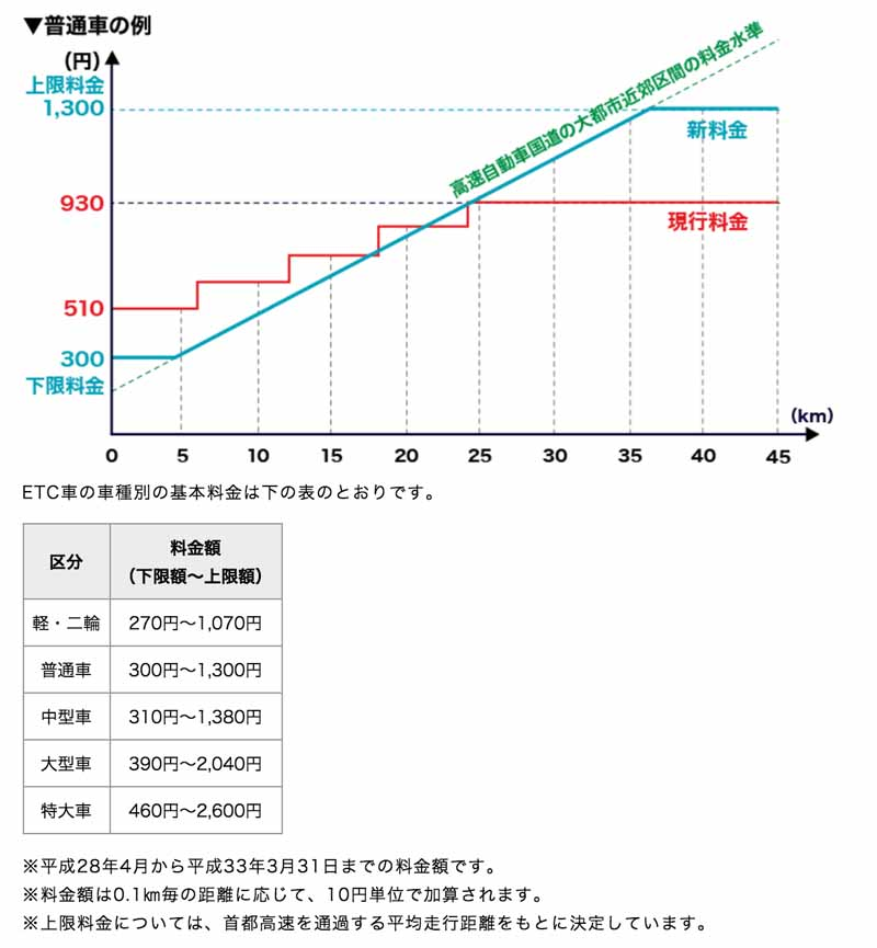 tokyo-metropolitan-area-the-migration-to-a-new-toll-from-april-201620160208-1