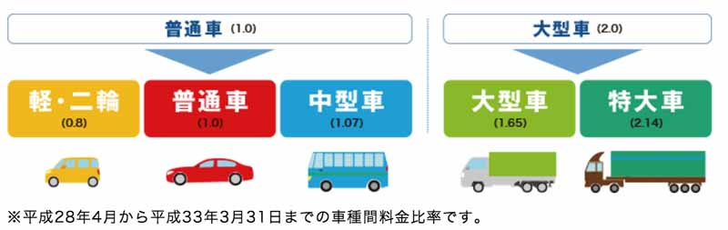 tokyo-metropolitan-area-the-migration-to-a-new-toll-from-april-201620160208-3