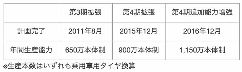 toyo-tire-rubber-adding-enhancing-the-production-capacity-in-the-us-tire-manufacturing-subsidiary20160217-2