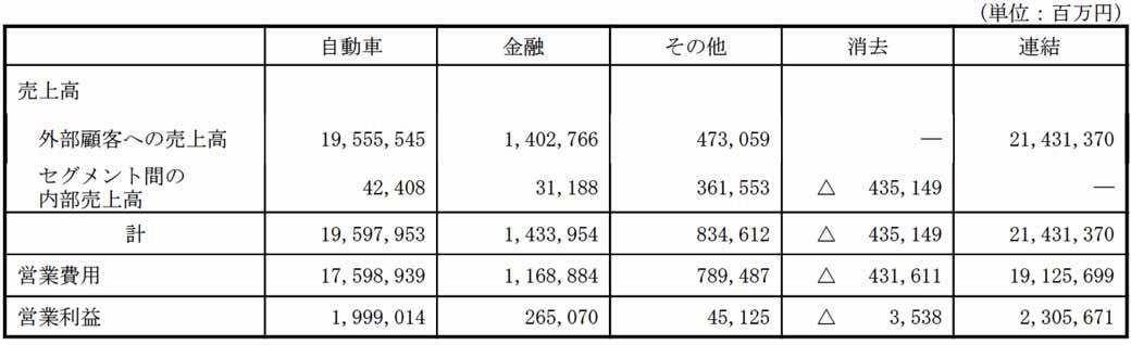 第3四半期連結累計期間に於けるセグメント要素 (2015年12月31日に終了した9ヶ月間)