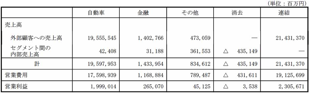 第3四半期連結累計期間に於ける利益要素 (2015年12月31日に終了した9ヶ月間)