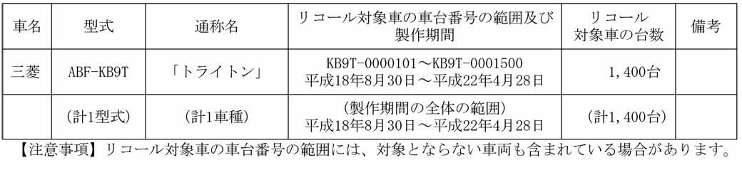 turn-light-switch-a-failure-of-recall-the-mitsubishi-triton-a-total-of-140020160218-1