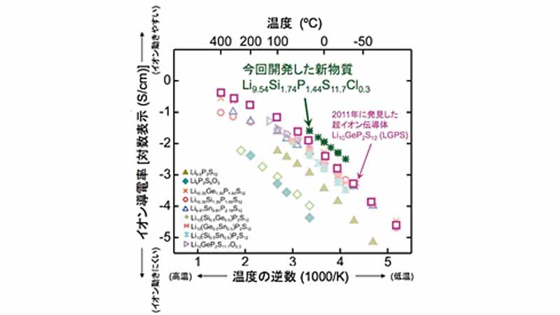 nedo-·-toyota-tokyo-institute-of-technology-developed-a-large-more-than-the-all-solid-state-cell-lithium-ion-battery20160322-2
